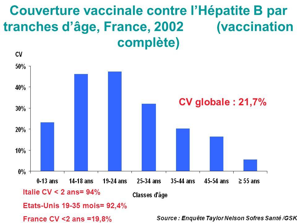 Couverture vaccinale contre lHépatite B par tranches dâge, France, 2002 (vaccination complète) Source : Enquête Taylor Nelson Sofres Santé /GSK CV glo