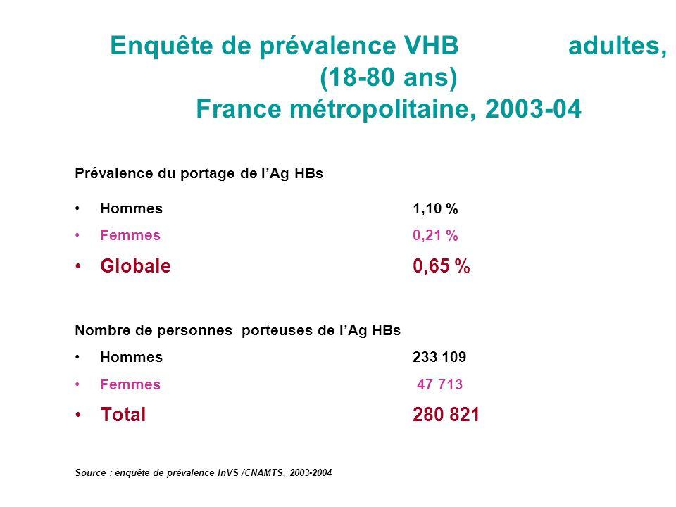 Enquête de prévalence VHB adultes, (18-80 ans) France métropolitaine, 2003-04 Prévalence du portage de lAg HBs Hommes 1,10 % Femmes 0,21 % Globale0,65