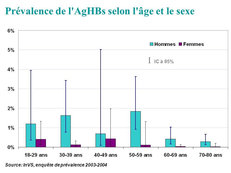 Source: InVS, enquête de prévalence 2003-2004 Prévalence de l'AgHBs selon l'âge et le sexe I IC à 95%