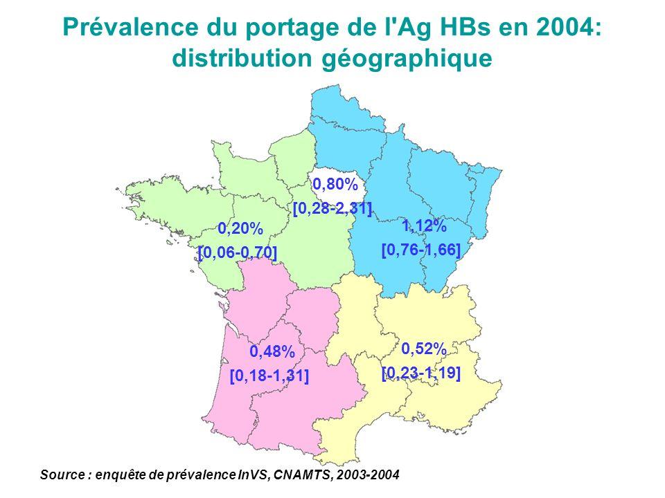 Prévalence de linfection chronique, France métropolitaine, 2003-2004 Prévalence de lAgHBs : 0,65% Prévalence plus élevée : masculins : 1,10% vs 0,21% chez les femmes âgés de 30 à 34 ans : 1,51% et entre 50-59 ans socialement précaires : 1,80% Usagers de drogues intraveineuses : 1,91% Patients séropositifs pour le VIH : 7,0% (Larsen, 2005) nés dans un continent à haute endémicité –Asie : 0,92% –Afrique sub-saharienne : 5,25% Sources : données InVS, CNAMTS, 2003-2004 ; Inserm CépiDC, 2000