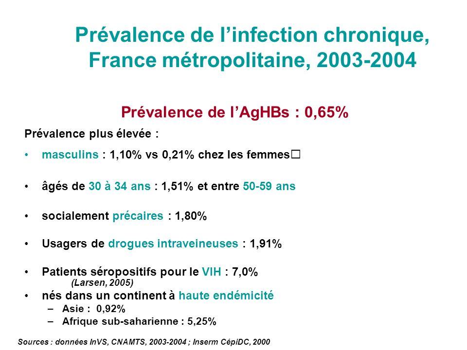 Prévalence de linfection chronique, France métropolitaine, 2003-2004 Prévalence de lAgHBs : 0,65% Prévalence plus élevée : masculins : 1,10% vs 0,21%
