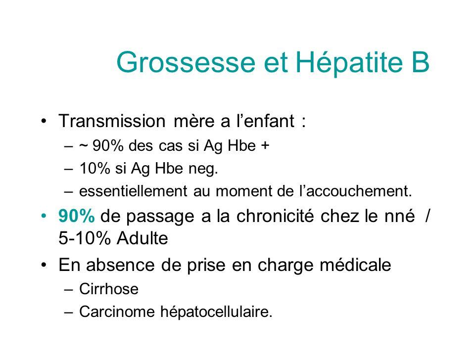 Grossesse et Hépatite B Transmission mère a lenfant : –~ 90% des cas si Ag Hbe + –10% si Ag Hbe neg. –essentiellement au moment de laccouchement. 90%
