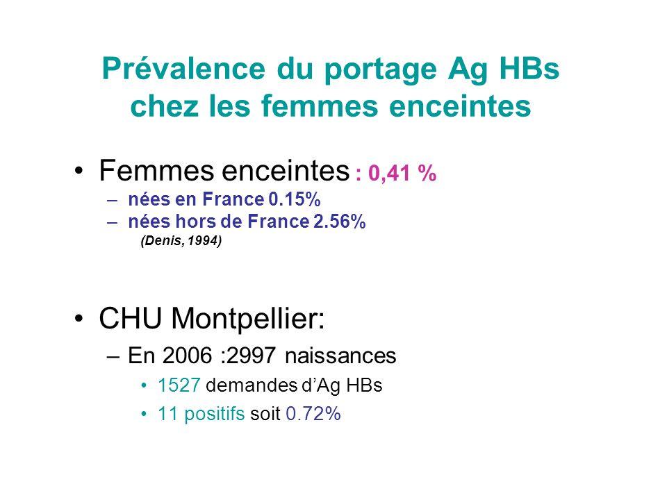 Prévalence du portage Ag HBs chez les femmes enceintes Femmes enceintes : 0,41 % –nées en France 0.15% –nées hors de France 2.56% (Denis, 1994) CHU Mo