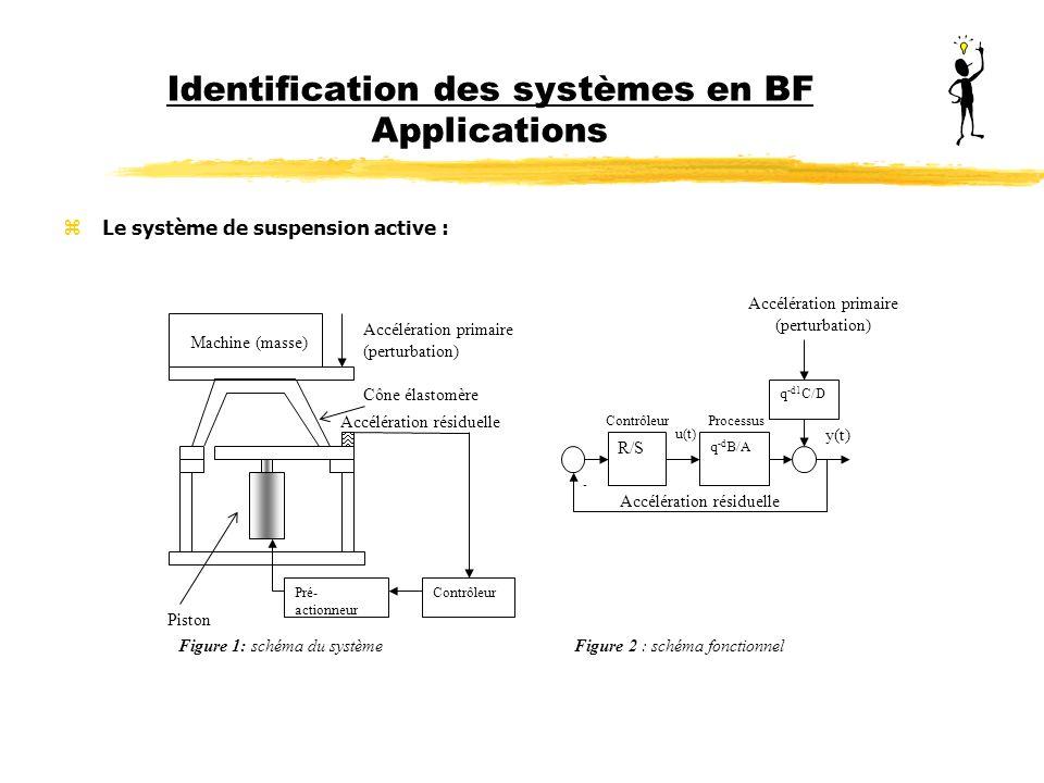 Identification des systèmes en BF Applications zLe système de suspension active : Machine (masse) Pré- actionneur Contrôleur Accélération primaire (pe