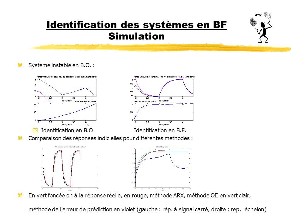 Identification des systèmes en BF Simulation zSystème instable en B.O. : yIdentification en B.OIdentification en B.F. zComparaison des réponses indici