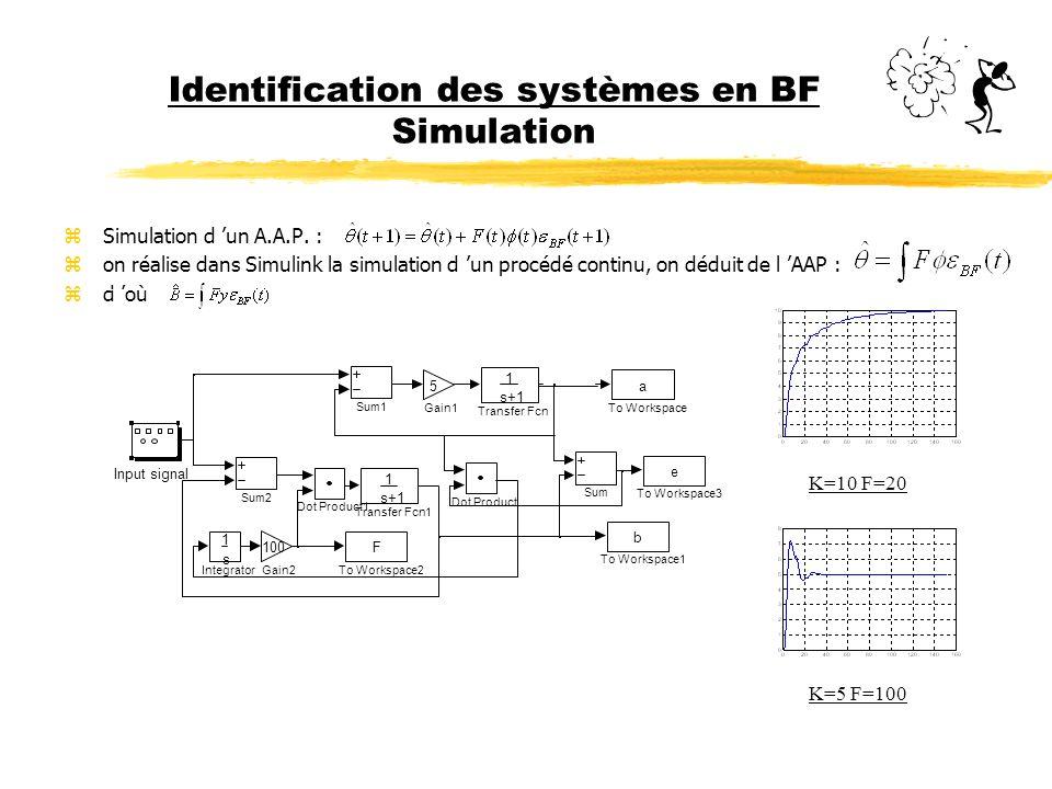 Identification des systèmes en BF Simulation zRéponses et erreurs de l AAP dans Simulink : z K=5, F=100 : zK=10, F=20 : 020406080100120140 160 -1.5 -0.5 0 0.5 1 1.5