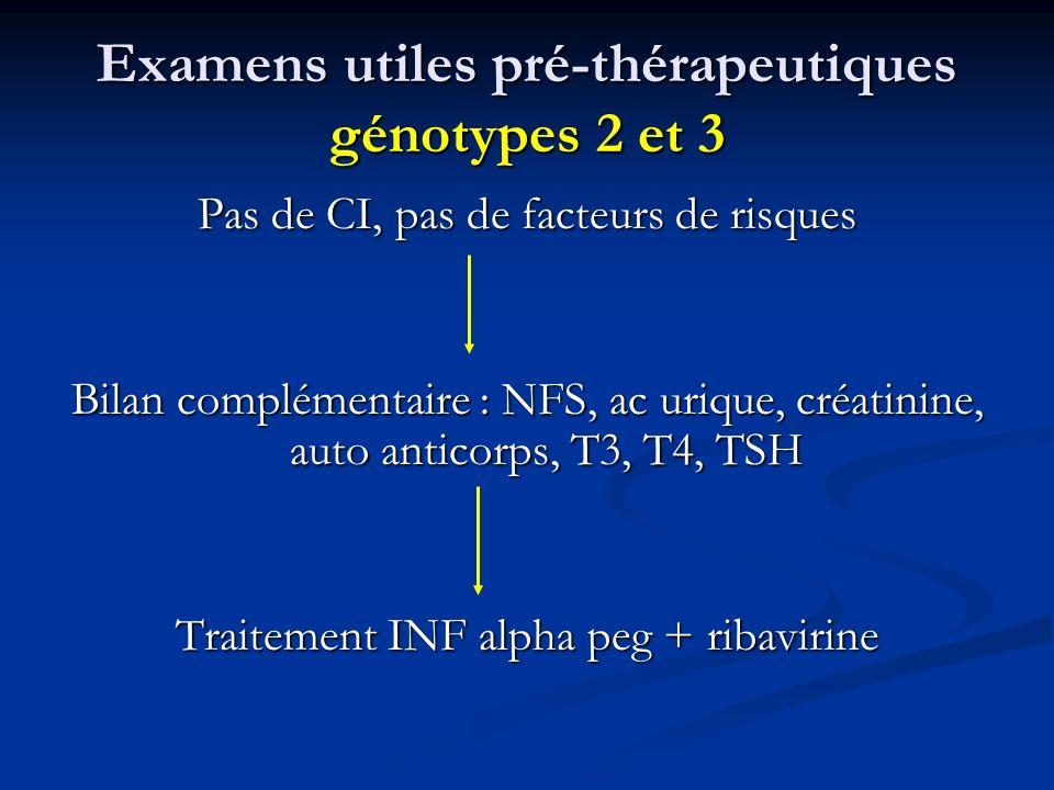 Examens utiles pré-thérapeutiques génotypes 2 et 3 Pas de CI, pas de facteurs de risques Bilan complémentaire : NFS, ac urique, créatinine, auto antic