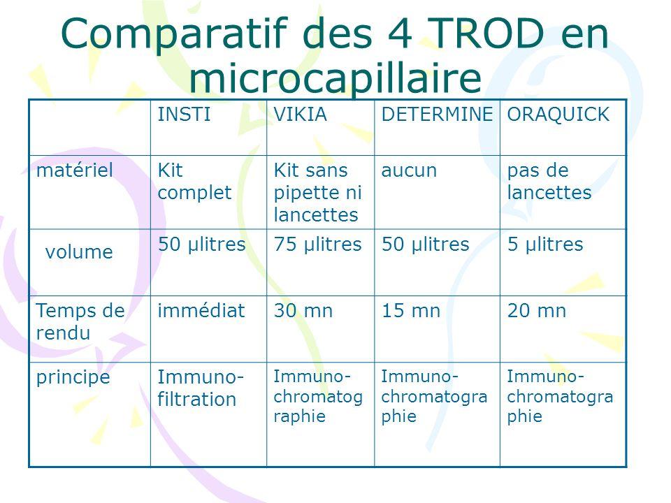 Comparatif des 4 TROD en microcapillaire INSTIVIKIADETERMINEORAQUICK matérielKit complet Kit sans pipette ni lancettes aucunpas de lancettes volume 50