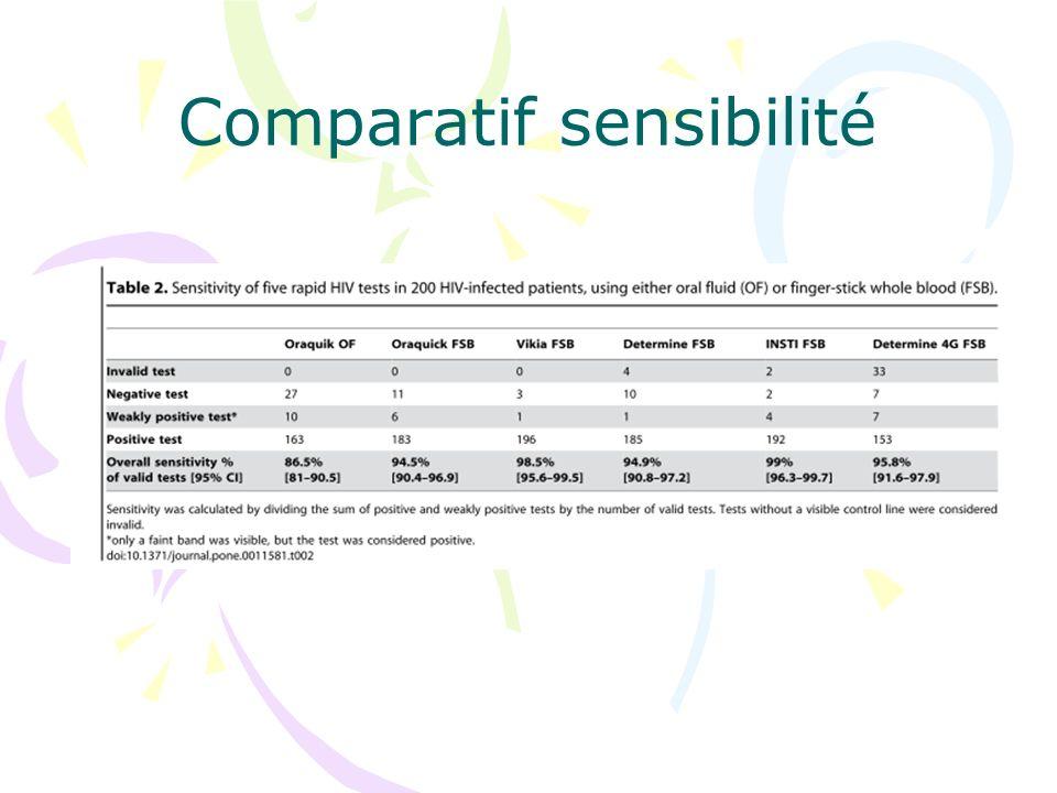 Comparatif sensibilité