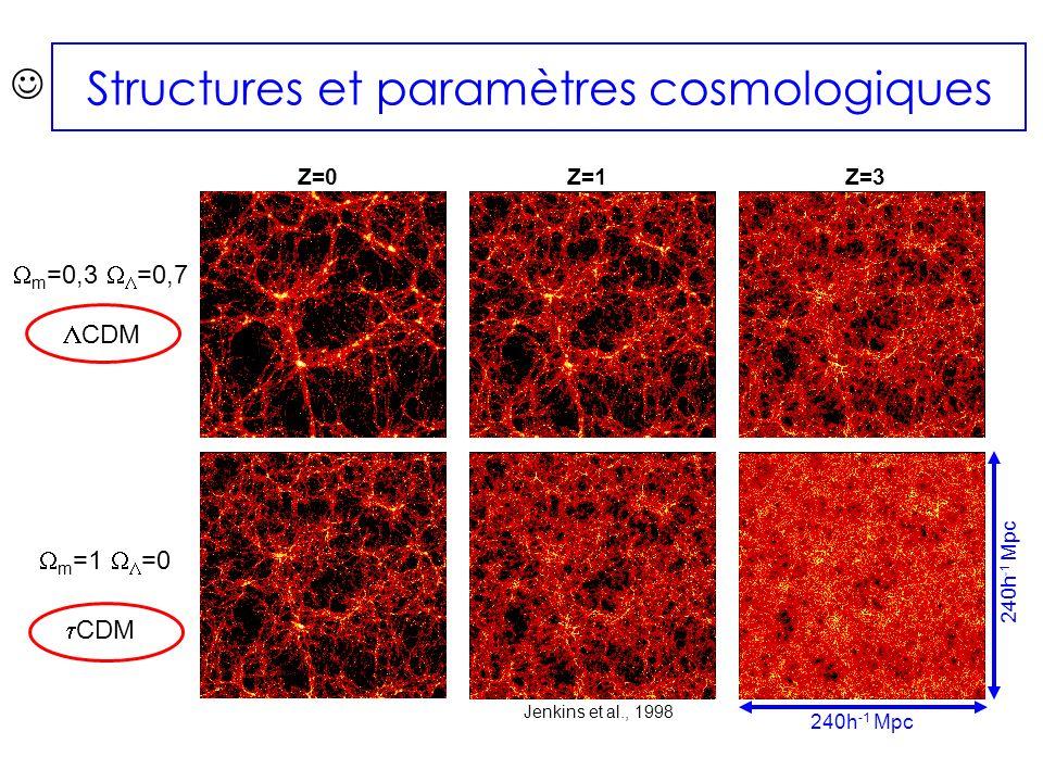 Jenkins et al., 1998 Structures et paramètres cosmologiques m =0,3 =0,7 m =1 =0 CDM Z=0 240h -1 Mpc Z=1Z=3