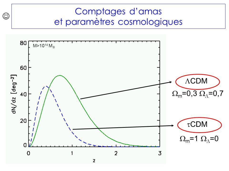 Comptages damas et paramètres cosmologiques m =0,3 =0,7 m =1 =0 CDM M>10 14 M