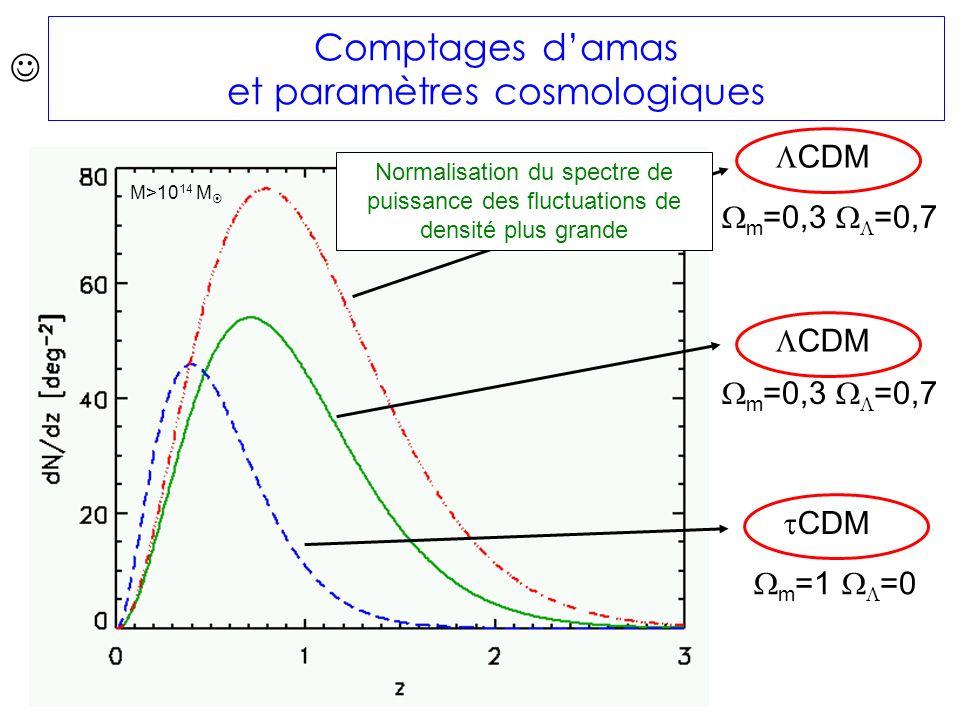 m =0,3 =0,7 m =1 =0 CDM m =0,3 =0,7 M>10 14 M Comptages damas et paramètres cosmologiques Normalisation du spectre de puissance des fluctuations de densité plus grande