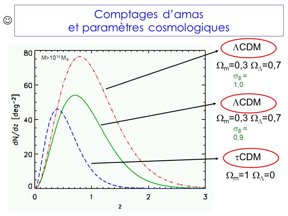 m =0,3 =0,7 m =1 =0 CDM m =0,3 =0,7 8 = 0,9 8 = 1,0 M>10 14 M Comptages damas et paramètres cosmologiques