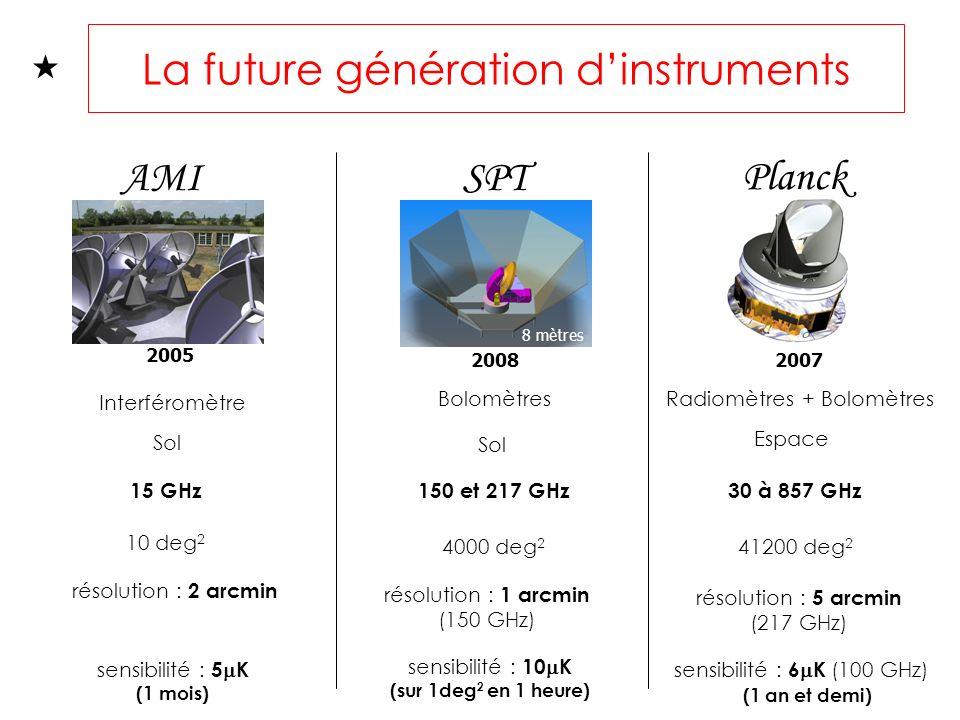 La future génération dinstruments AMISPT Planck Interféromètre BolomètresRadiomètres + Bolomètres Sol Espace 15 GHz150 et 217 GHz30 à 857 GHz 10 deg 2 4000 deg 2 41200 deg 2 résolution : 2 arcmin résolution : 1 arcmin (150 GHz) résolution : 5 arcmin (217 GHz) sensibilité : 5 K (1 mois) sensibilité : 6 K (100 GHz) (1 an et demi) sensibilité : 10 K (sur 1deg 2 en 1 heure) 2005 20082007 8 mètres