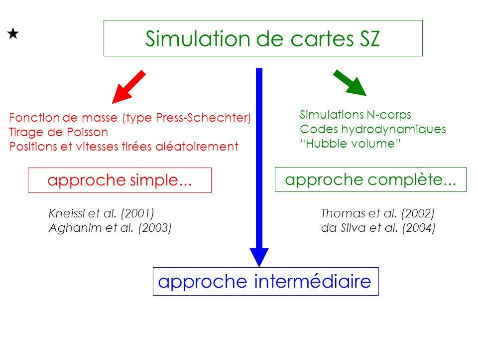 Simulation de cartes SZ Fonction de masse (type Press-Schechter) Tirage de Poisson Positions et vitesses tirées aléatoirement Simulations N-corps Codes hydrodynamiques Hubble volume approche intermédiaire approche simple...