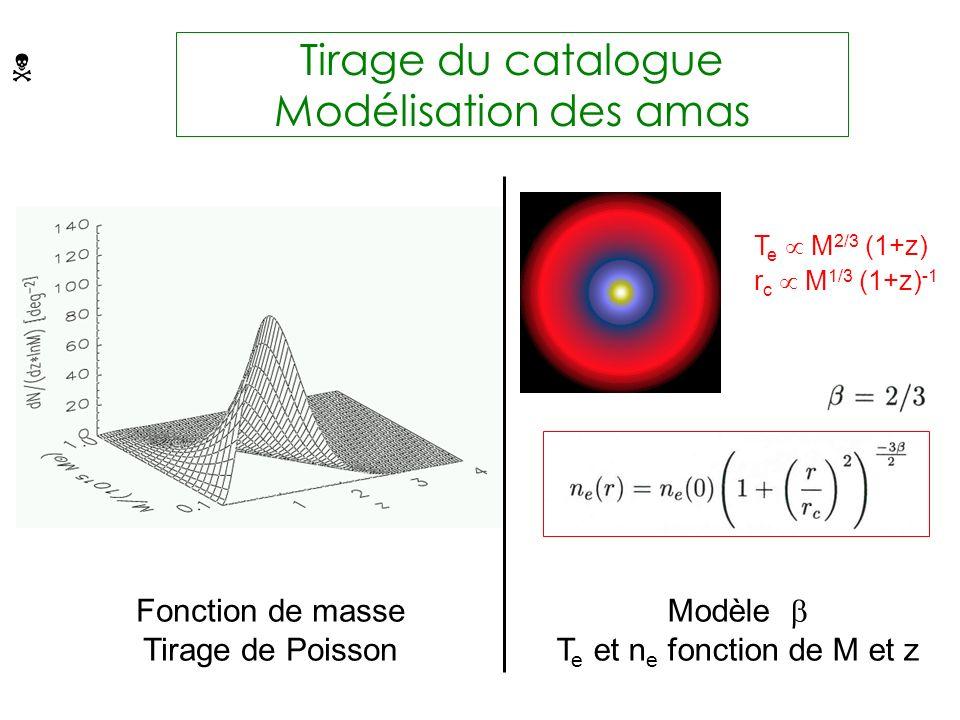 Tirage du catalogue Modélisation des amas Fonction de masse Tirage de Poisson Modèle T e et n e fonction de M et z T e M 2/3 (1+z) r c M 1/3 (1+z) -1