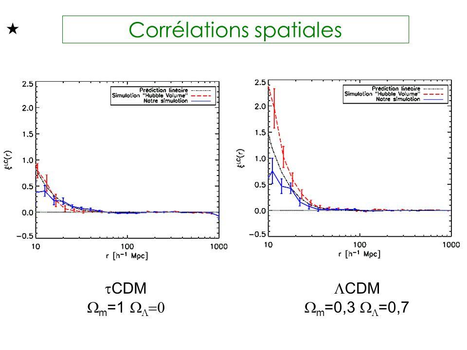 Corrélations spatiales CDM m =1 CDM m =0,3 =0,7