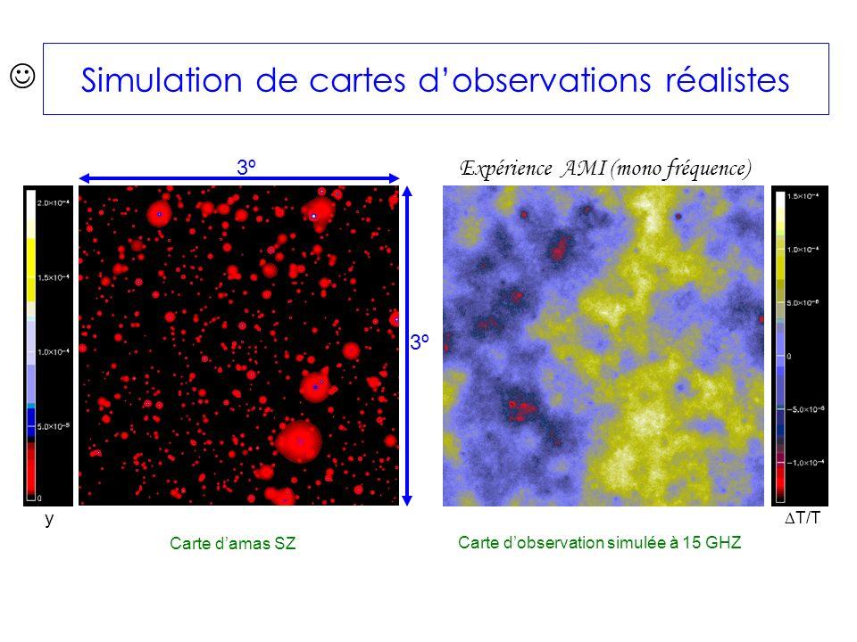 3º3º 3º3º Carte damas SZ Carte dobservation simulée à 15 GHZ Expérience AMI (mono fréquence) y T/T Simulation de cartes dobservations réalistes