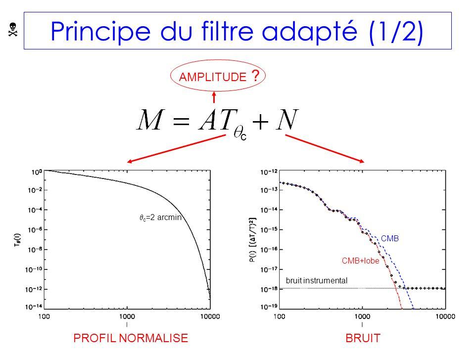 Principe du filtre adapté (1/2) PROFIL NORMALISEBRUIT AMPLITUDE .