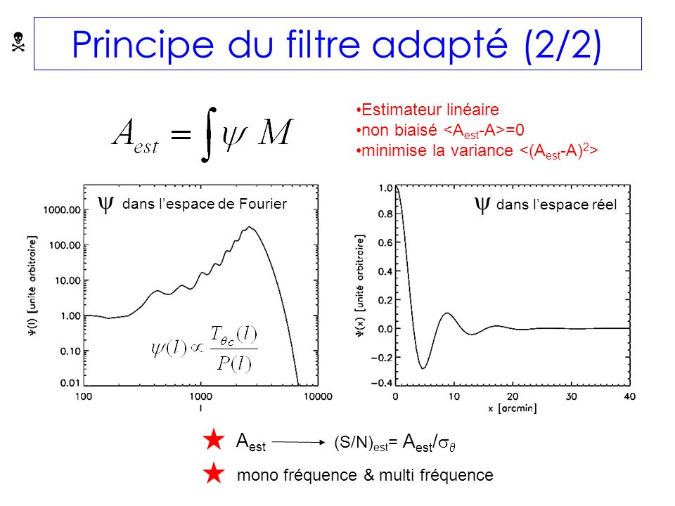 Estimateur linéaire non biaisé =0 minimise la variance A est (S/N) est = A est / Principe du filtre adapté (2/2) mono fréquence & multi fréquence dans lespace de Fourier dans lespace réel