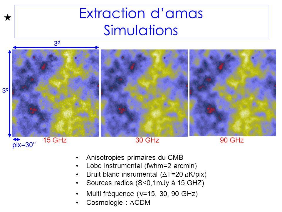 Anisotropies primaires du CMB Lobe instrumental (fwhm=2 arcmin) Bruit blanc insrumental ( T=20 K/pix) Sources radios (S<0,1mJy à 15 GHZ) Multi fréquence ( =15, 30, 90 GHz) Cosmologie : CDM 3º3º 3º3º pix=30 Extraction damas Simulations 15 GHz30 GHz90 GHz