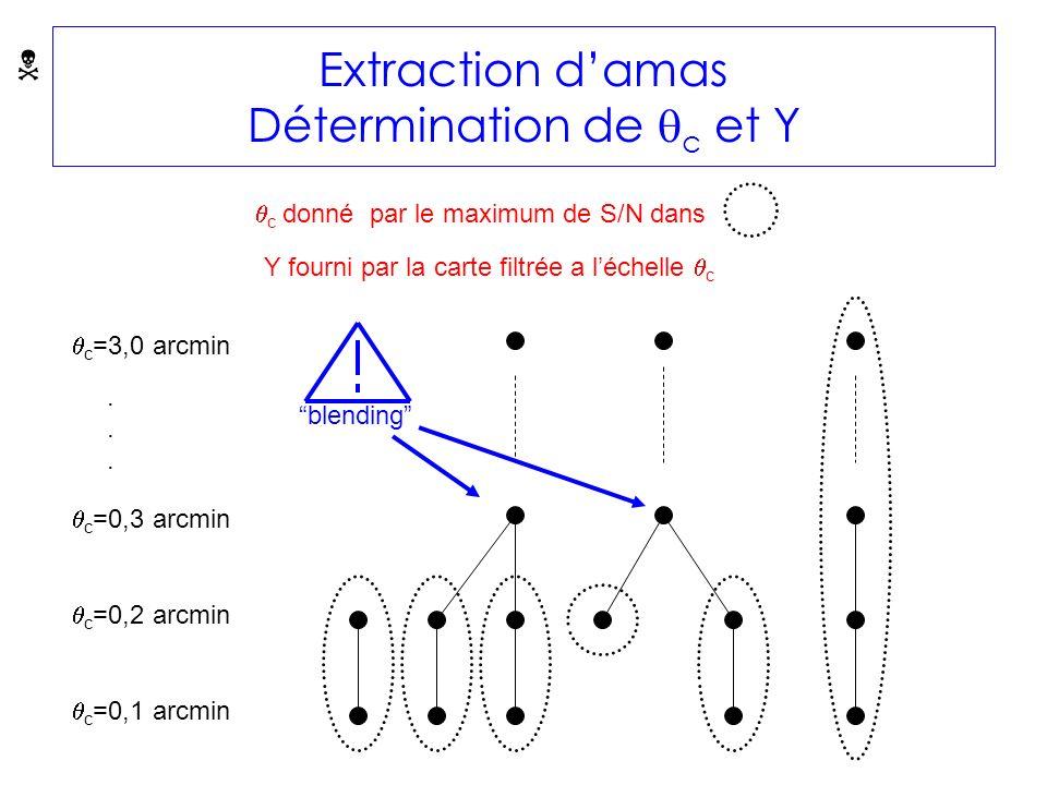 c =0,2 arcmin c =0,1 arcmin c =0,3 arcmin c =3,0 arcmin......