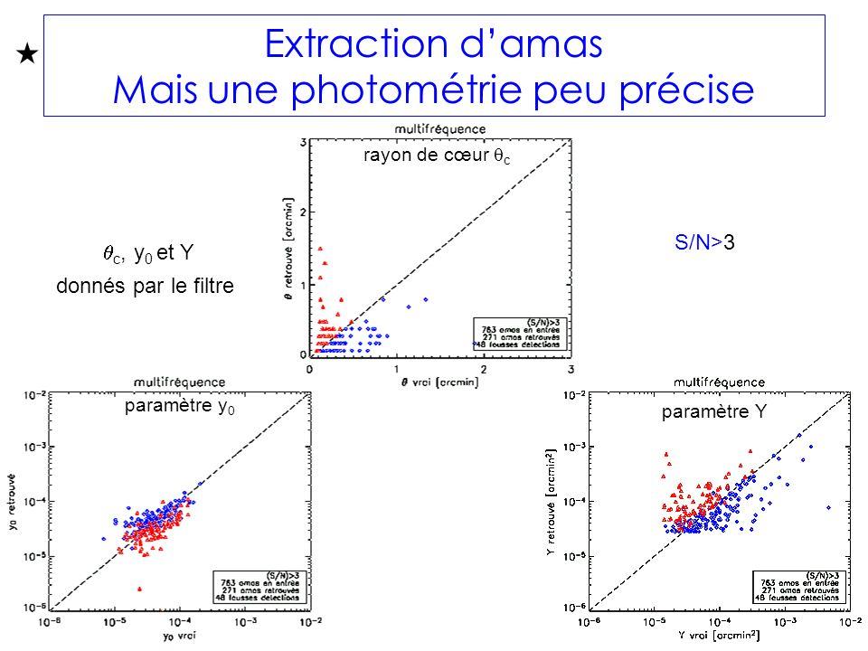 Extraction damas Mais une photométrie peu précise c, y 0 et Y donnés par le filtre S/N>3 rayon de cœur c paramètre y 0 paramètre Y
