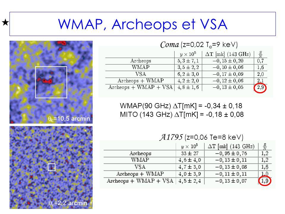 WMAP, Archeops et VSA Coma (z=0,02 T e =9 keV) A1795 (z=0,06 Te=8 keV) WMAP(90 GHz) T[mK] = -0,34 ± 0,18 MITO (143 GHz) T[mK] = -0,18 ± 0,08 c =10,5 arcmin c =2,2 arcmin