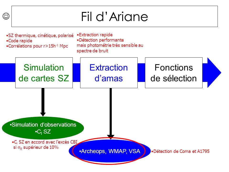 Fil dAriane Simulation de cartes SZ Extraction damas Fonctions de sélection Simulation dobservations C l SZ Archeops, WMAP, VSA C l SZ en accord avec lexcès CBI si 8 supérieur de 10% Détection de Coma et A1795 SZ thermique, cinétique, polarisé Code rapide Corrélations pour r>15h -1 Mpc Extraction rapide Détection performante mais photométrie très sensible au spectre de bruit
