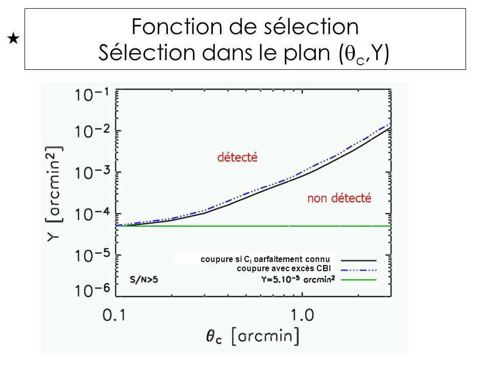 Fonction de sélection Sélection dans le plan ( c,Y) non détecté détecté coupure si C l parfaitement connu coupure avec excès CBI détecté non détecté