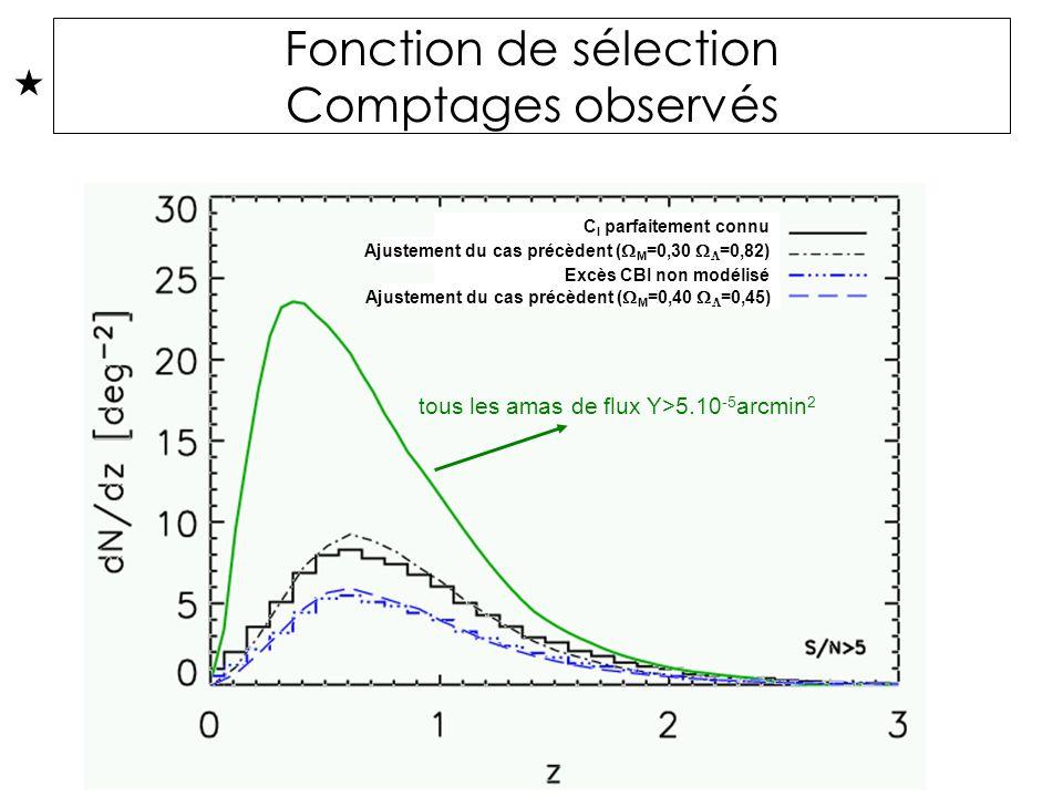 Fonction de sélection Comptages observés C l parfaitement connu Ajustement du cas précèdent ( M =0,30 =0,82) Excès CBI non modélisé Ajustement du cas précèdent ( M =0,40 =0,45) tous les amas de flux Y>5.10 -5 arcmin 2 C l parfaitement connu Excès CBI non modélisé