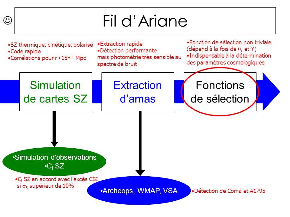 Fil dAriane Simulation de cartes SZ Extraction damas Fonctions de sélection Simulation dobservations C l SZ Archeops, WMAP, VSA C l SZ en accord avec lexcès CBI si 8 supérieur de 10% Fonction de sélection non triviale (dépend à la fois de c et Y) Indispensable à la détermination des paramètres cosmologiques SZ thermique, cinétique, polarisé Code rapide Corrélations pour r>15h -1 Mpc Extraction rapide Détection performante mais photométrie très sensible au spectre de bruit Détection de Coma et A1795