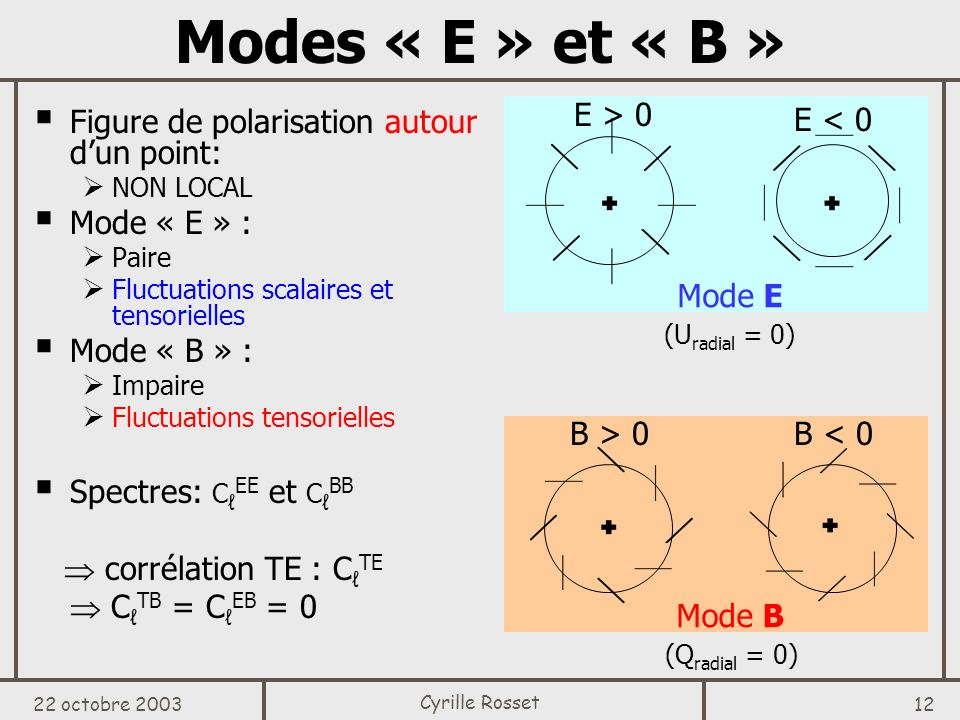22 octobre 2003 12 Cyrille Rosset Modes « E » et « B » Figure de polarisation autour dun point: NON LOCAL Mode « E » : Paire Fluctuations scalaires et