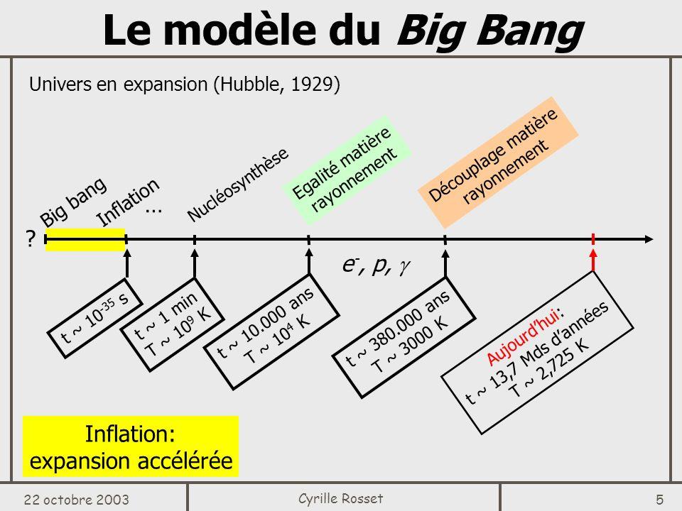 22 octobre 2003 6 Cyrille Rosset Découplage Avant découplage: Protons, électrons, photons (+ matière noire, neutrinos) Après: Univers transparent fond diffus cosmologique Nous sommes là 13,7 Mds dannées « Surface de dernière diffusion » J.
