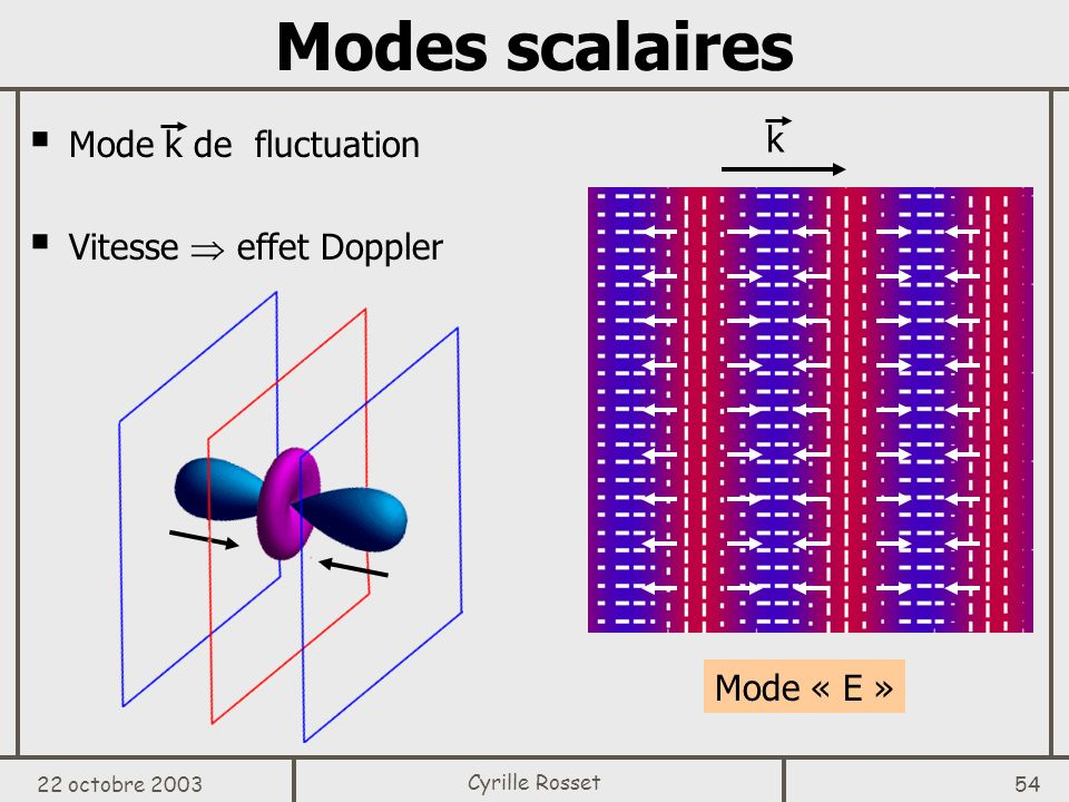 22 octobre 2003 54 Cyrille Rosset Modes scalaires Mode k de fluctuation Vitesse effet Doppler k Mode « E »