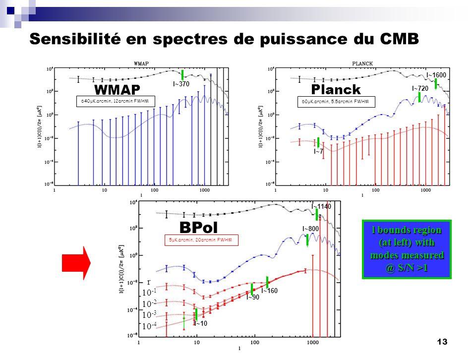 13 Sensibilité en spectres de puissance du CMB l bounds region (at left) with modes measured @ S/N >1 5 μ K.arcmin, 20arcmin FWHM l~90 l~10 l~160 l~11