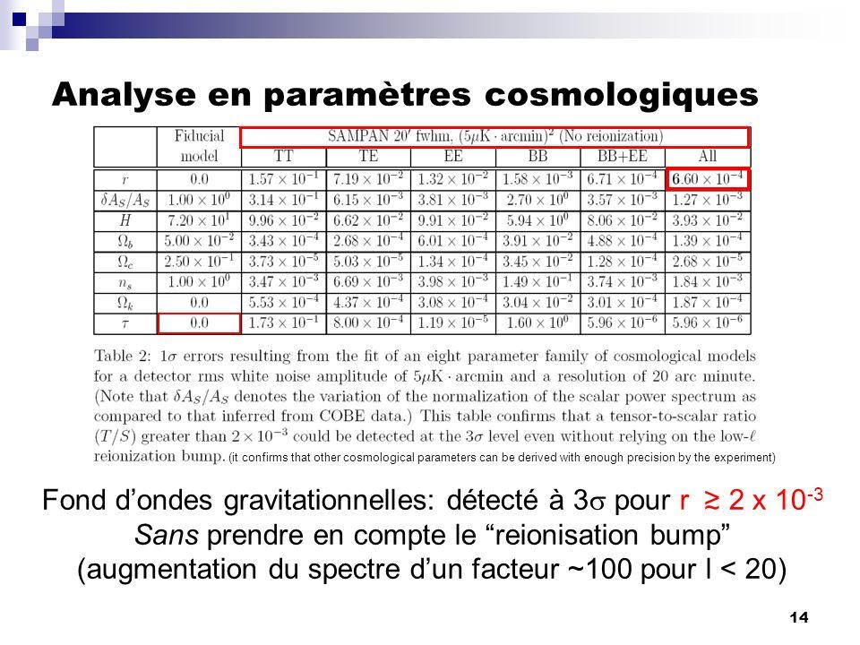 14 Analyse en paramètres cosmologiques Fond dondes gravitationnelles: détecté à 3 pour r 2 x 10 -3 Sans prendre en compte le reionisation bump (augmen