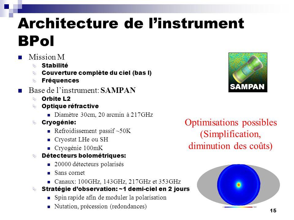 15 Architecture de linstrument BPol Mission M Stabilité Couverture complète du ciel (bas l) Fréquences Base de linstrument: SAMPAN Orbite L2 Optique r