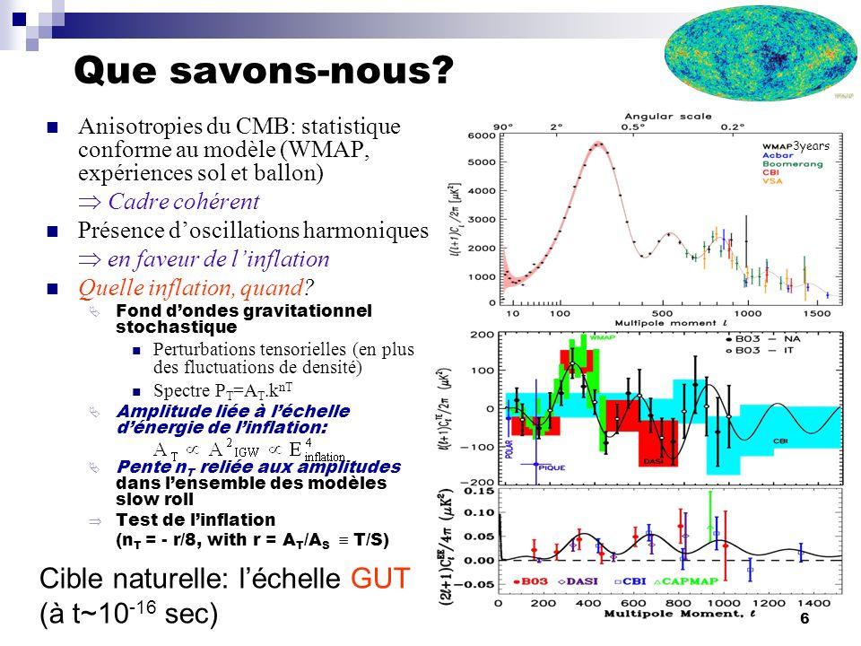 6 Que savons-nous? Anisotropies du CMB: statistique conforme au modèle (WMAP, expériences sol et ballon) Cadre cohérent Présence doscillations harmoni