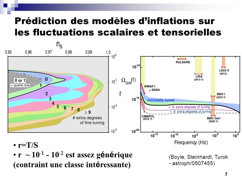 8 3 observables : T, E, B Modes B: Pas g é n é r é par des modes scalaires Smoking gun des perturbations tensorielles Au mieux 300 fois plus faible que les fluctuations en T Cas T/S = r = 0.1 (fig), soit E inf =2 x 10 16 GeV.