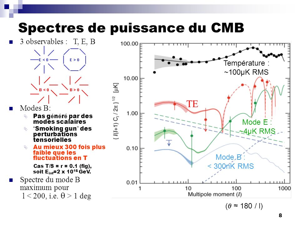 8 3 observables : T, E, B Modes B: Pas g é n é r é par des modes scalaires Smoking gun des perturbations tensorielles Au mieux 300 fois plus faible qu