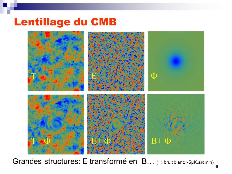 9 T E T+ E+ B+ Lentillage du CMB Grandes structures: E transformé en B… ( bruit blanc ~5μK.arcmin)