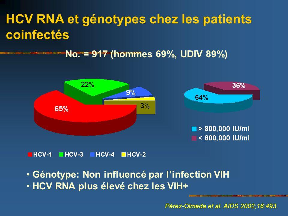 No. = 917 (hommes 69%, UDIV 89%) HCV RNA et génotypes chez les patients coinfectés Pérez-Olmeda et al. AIDS 2002;16:493. Génotype: Non influencé par l
