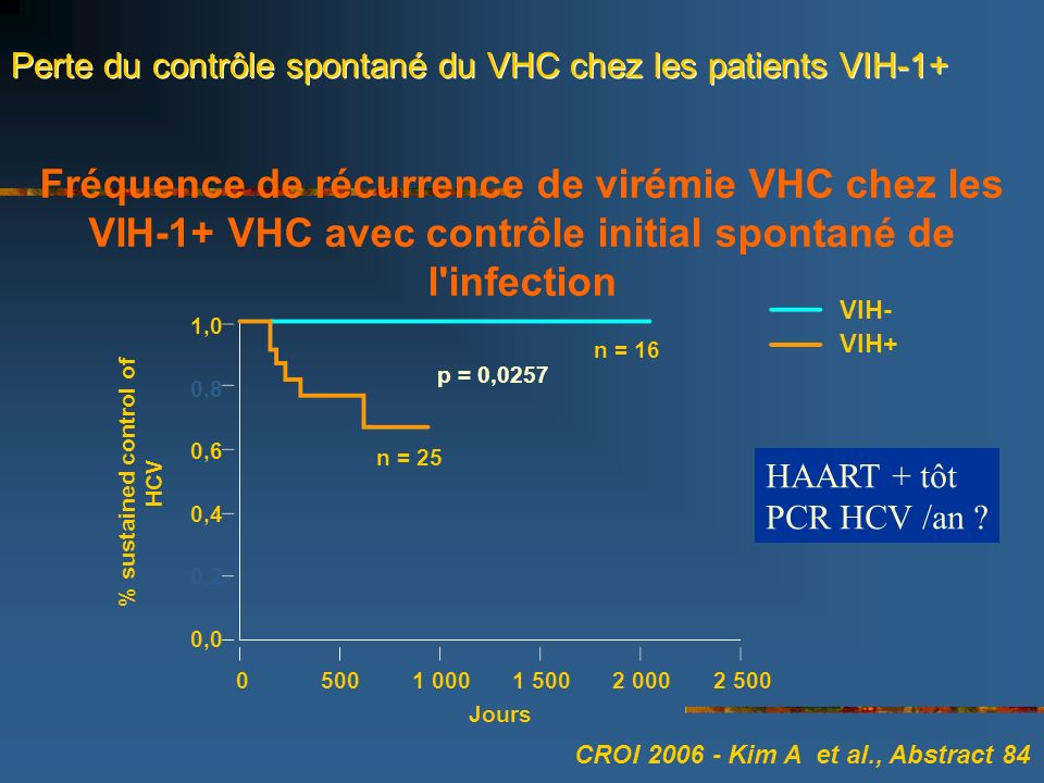 Fréquence de récurrence de virémie VHC chez les VIH-1+ VHC avec contrôle initial spontané de l infection 0,0 0,2 0,4 0,6 0,8 1,0 VIH- VIH+ 2 5002 0001 5001 0005000 % sustained control of HCV Jours n = 25 p = 0,0257 n = 16 Perte du contrôle spontané du VHC chez les patients VIH-1+ CROI 2006 - Kim A et al., Abstract 84 HAART + tôt PCR HCV /an ?