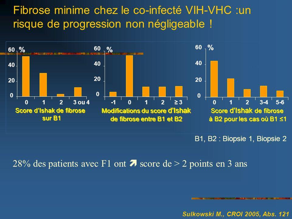 Fibrose minime chez le co-infecté VIH-VHC :un risque de progression non négligeable ! Sulkowski M., CROI 2005, Abs. 121 n = 51 0 20 40 60 0123 ou 4 Sc