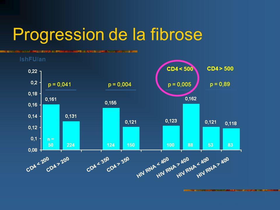 Progression de la fibrose p = 0,004p = 0,041p = 0,005 IshFU/an 50224124150885383 n = 100 p = 0,89 CD4 < 500 CD4 > 500 Braü N et al, J Hepatol, 2006; 4