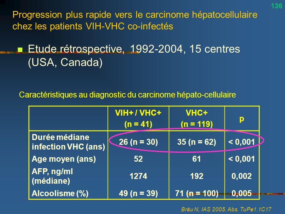 Progression plus rapide vers le carcinome hépatocellulaire chez les patients VIH-VHC co-infectés Etude rétrospective, 1992-2004, 15 centres (USA, Cana