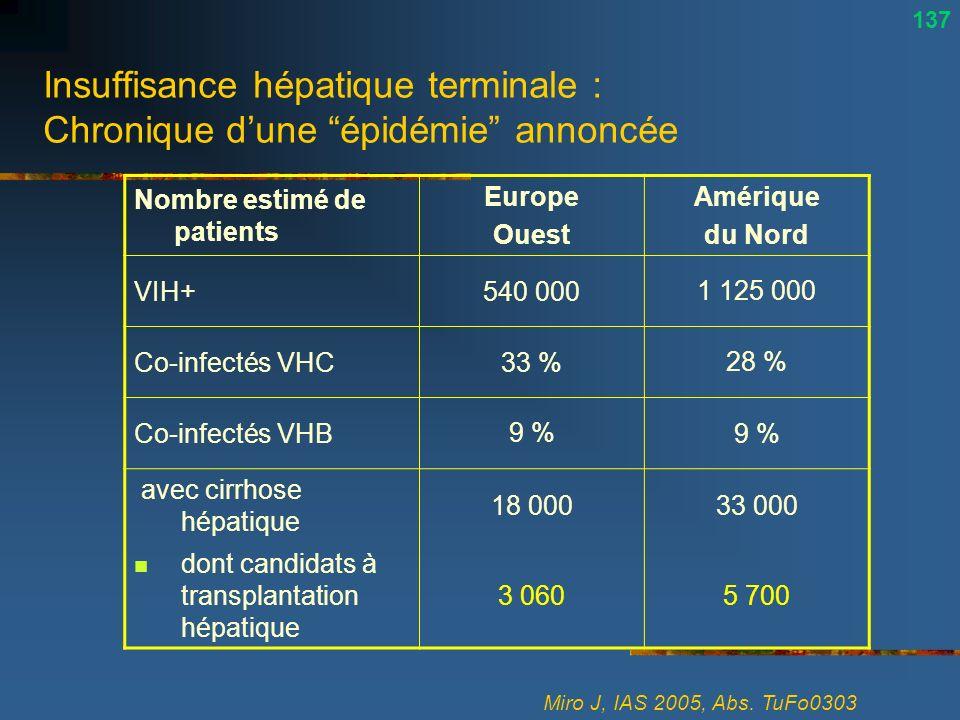 Insuffisance hépatique terminale : Chronique dune épidémie annoncée Miro J, IAS 2005, Abs. TuFo0303 Nombre estimé de patients Europe Ouest Amérique du