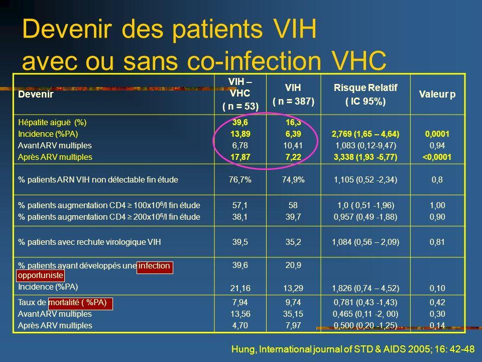 Devenir VIH – VHC ( n = 53) VIH ( n = 387) Risque Relatif ( IC 95%) Valeur p Hépatite aiguë (%) Incidence (%PA) Avant ARV multiples Après ARV multiple