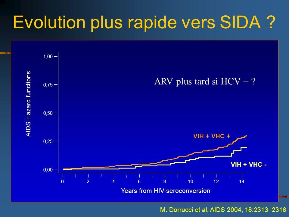 Evolution plus rapide vers SIDA ? 02468101214 0,00 0,25 0,50 0,75 1,00 Years from HIV-seroconversion VIH + VHC + VIH + VHC - M. Dorrucci et al, AIDS 2
